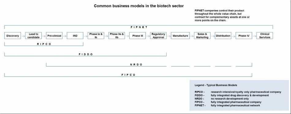 Common_business_models_in_biotech_sector2